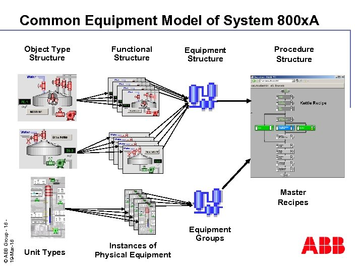 Common Equipment Model of System 800 x. A Object Type Structure Functional Structure Equipment