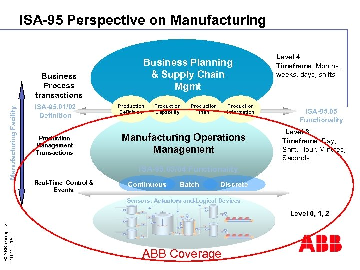 ISA-95 Perspective on Manufacturing Facility Business Process transactions ISA-95. 01/02 Definition Production Management Transactions