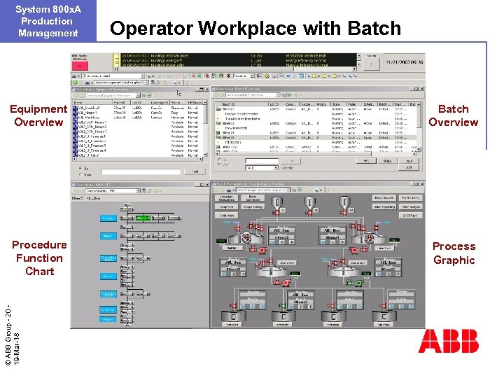 System 800 x. A Production Management Operator Workplace with Batch Overview Procedure Function Chart