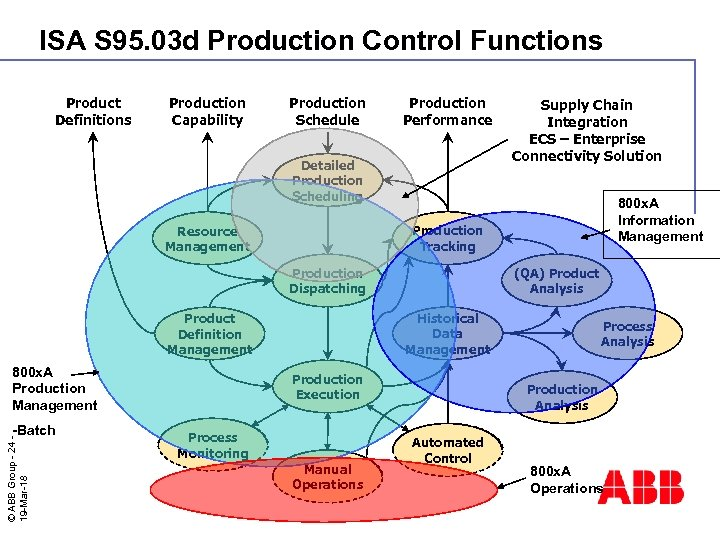 ISA S 95. 03 d Production Control Functions Product Definitions Production Capability Production Schedule