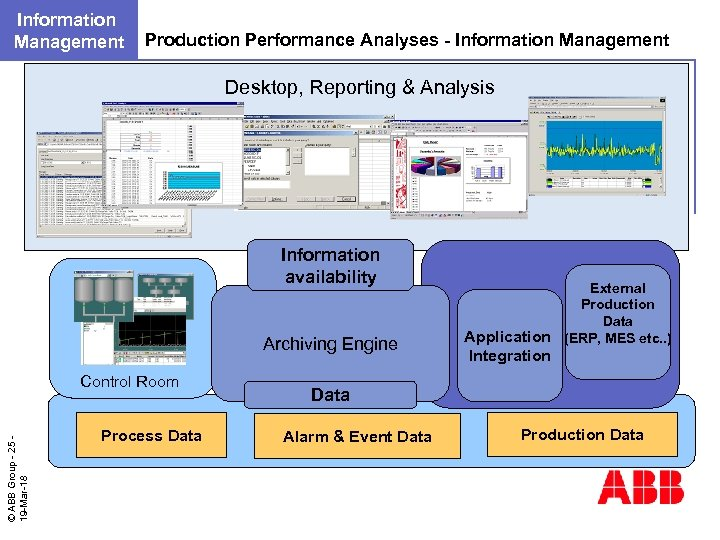 Information Management Production Performance Analyses - Information Management Desktop, Reporting & Analysis Information availability
