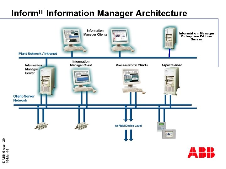 Inform. IT Information Manager Architecture © ABB Group - 26 19 -Mar-18 Information Manager
