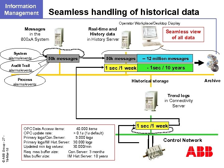 Information Management Seamless handling of historical data Operator Workplace/Desktop Display Messages in the 800