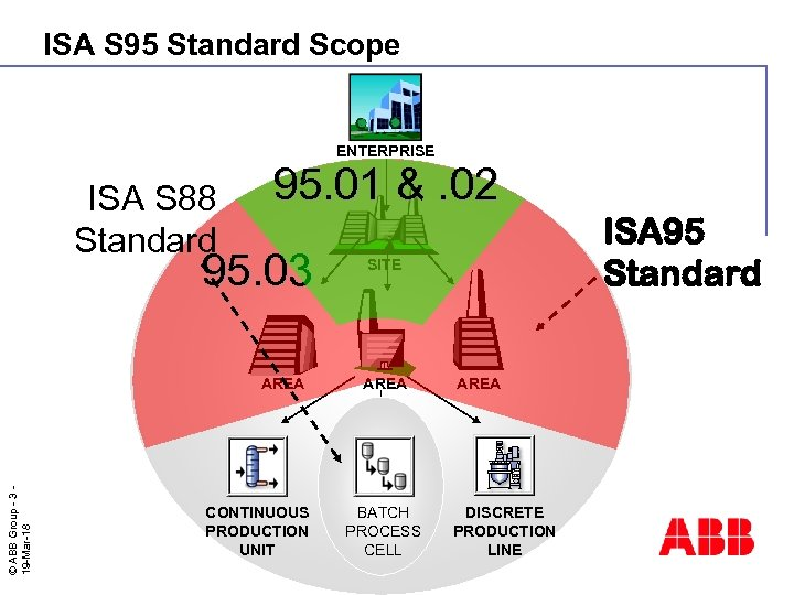 ISA S 95 Standard Scope ENTERPRISE ISA S 88 Standard 95. 01 &. 02