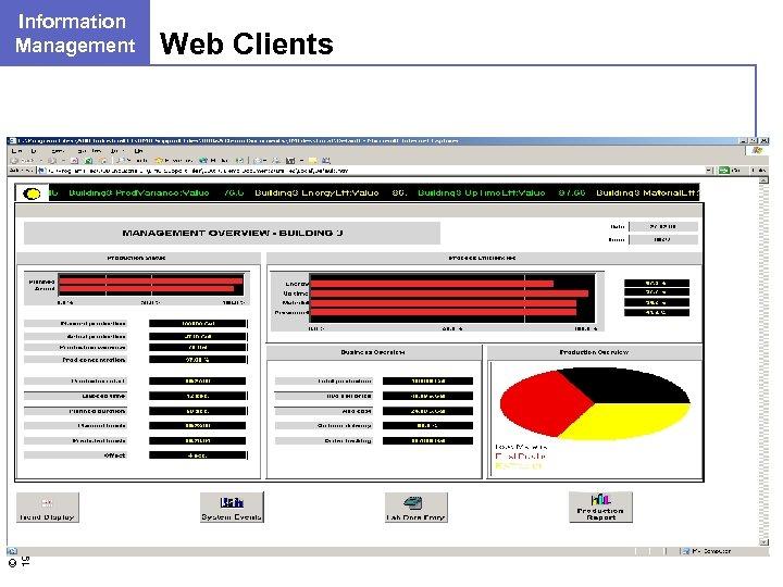 © ABB Group - 31 19 -Mar-18 Information Management Web Clients