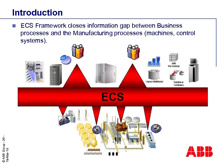 Introduction n ECS Framework closes information gap between Business processes and the Manufacturing processes