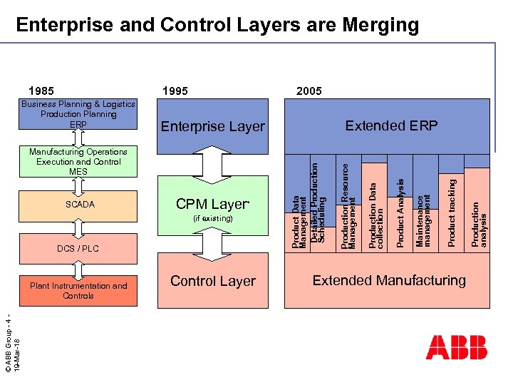 Enterprise and Control Layers are Merging © ABB Group - 4 19 -Mar-18 Plant