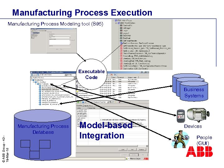 Manufacturing Process Execution Manufacturing Process Modeling tool (S 95) Executable Code © ABB Group