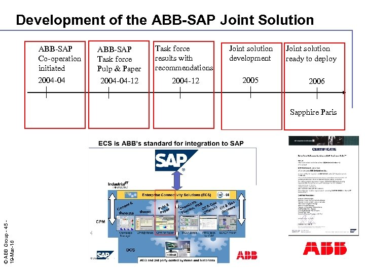 Development of the ABB-SAP Joint Solution ABB-SAP Co-operation initiated 2004 -04 ABB-SAP Task force