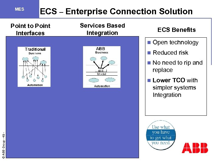 ECS – Enterprise Connection Solution MES Point to Point Interfaces Services Based Integration n