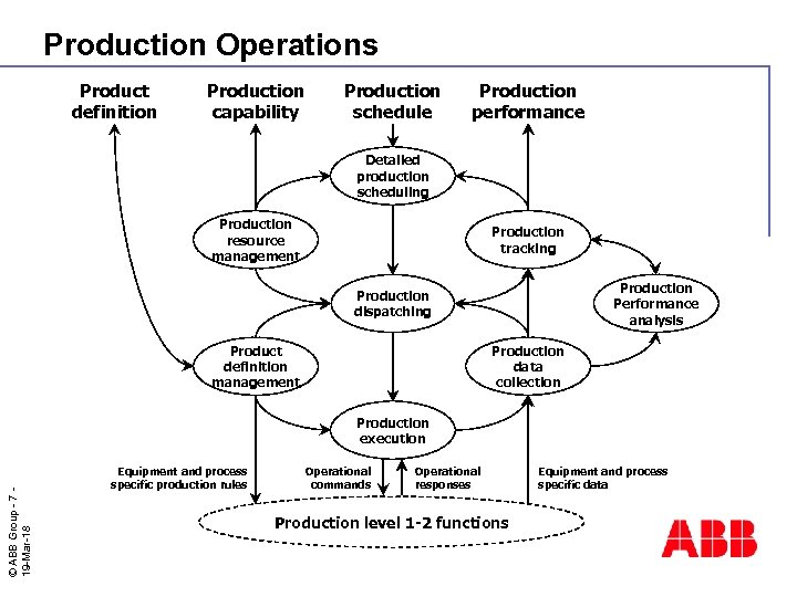 Production Operations Product definition Production capability Production schedule Production performance Detailed production scheduling Production