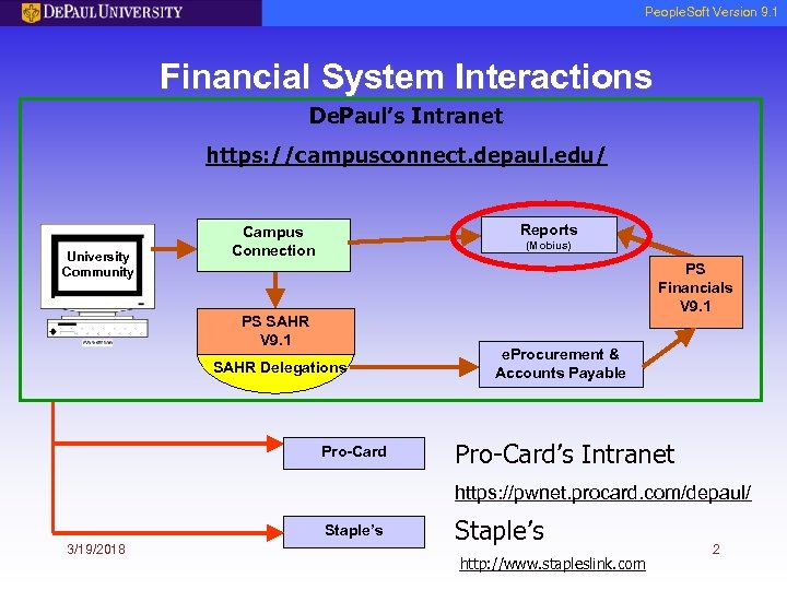 People. Soft Version 9. 1 Financial System Interactions De. Paul's Intranet https: //campusconnect. depaul.