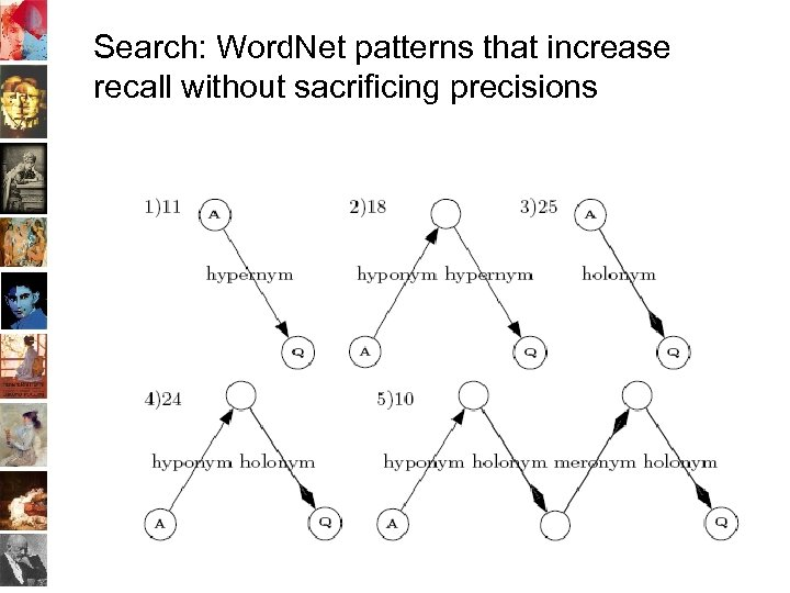 Search: Word. Net patterns that increase recall without sacrificing precisions