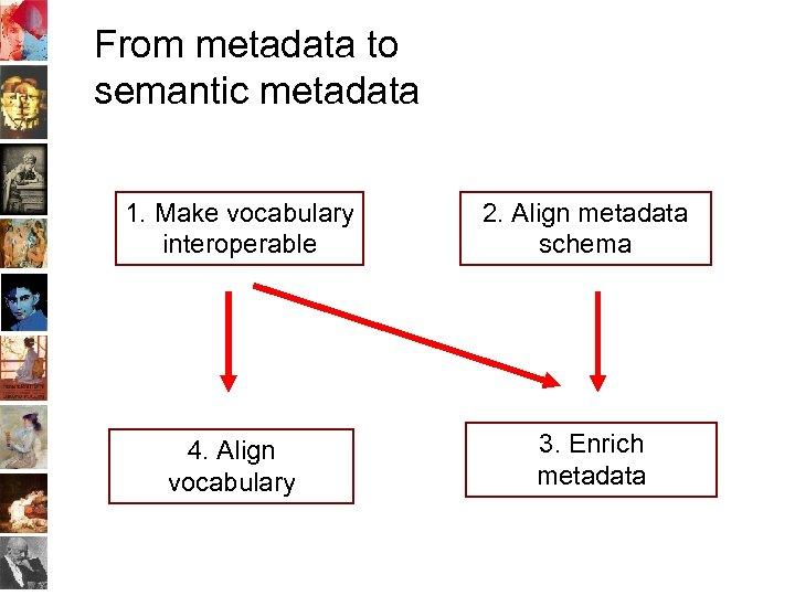 From metadata to semantic metadata 1. Make vocabulary interoperable 4. Align vocabulary 2. Align