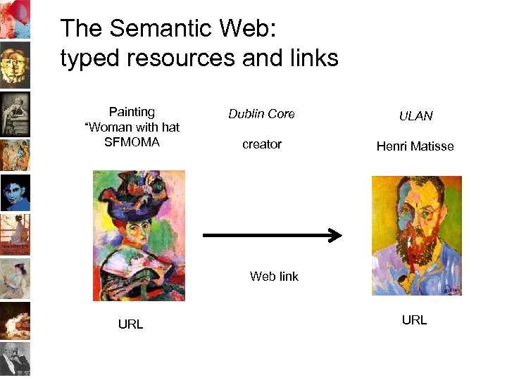 "The Semantic Web: typed resources and links Painting ""Woman with hat SFMOMA Dublin Core"