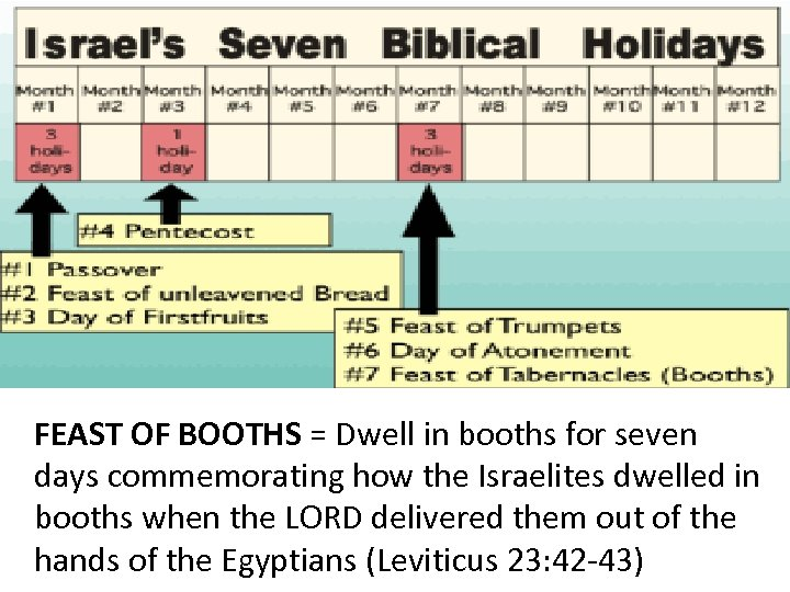 FEAST OF BOOTHS = Dwell in booths for seven days commemorating how the Israelites