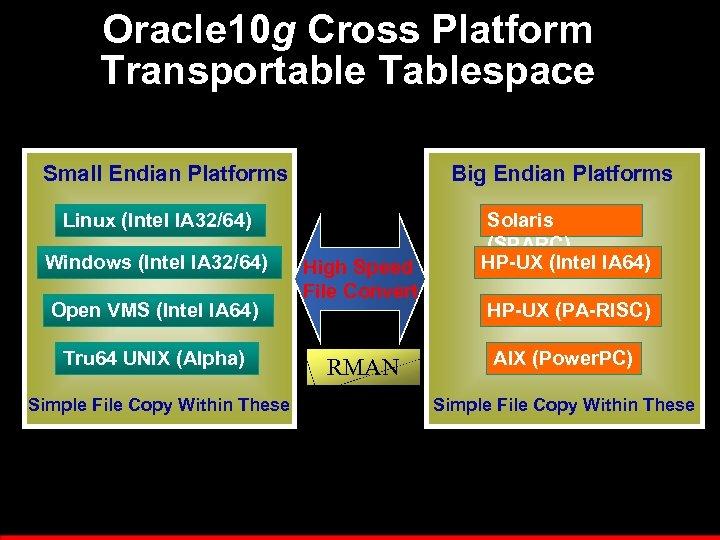 Oracle 10 g Cross Platform Transportable Tablespace Small Endian Platforms Big Endian Platforms Linux