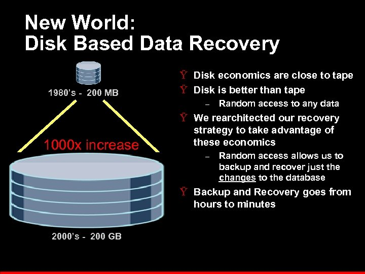 New World: Disk Based Data Recovery 1980's - 200 MB Ÿ Disk economics are