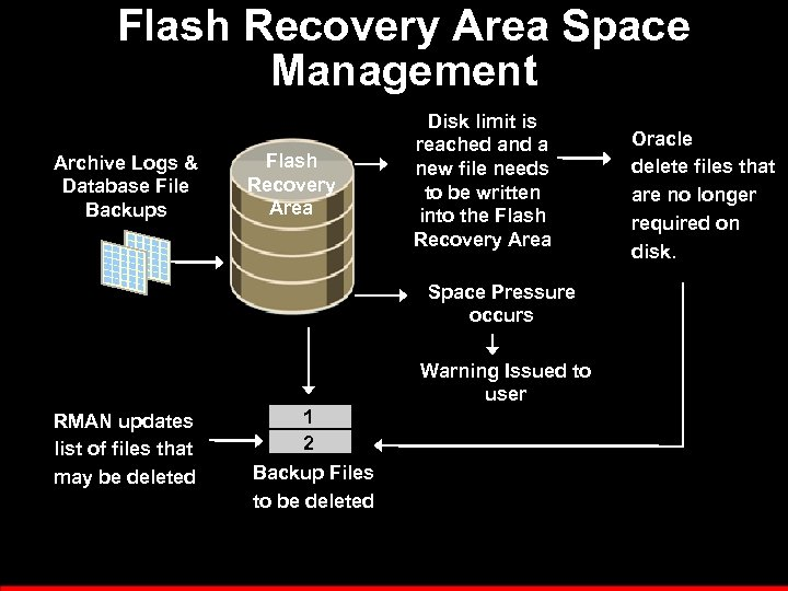 Flash Recovery Area Space Management Archive Logs & Database File Backups Flash Recovery Area