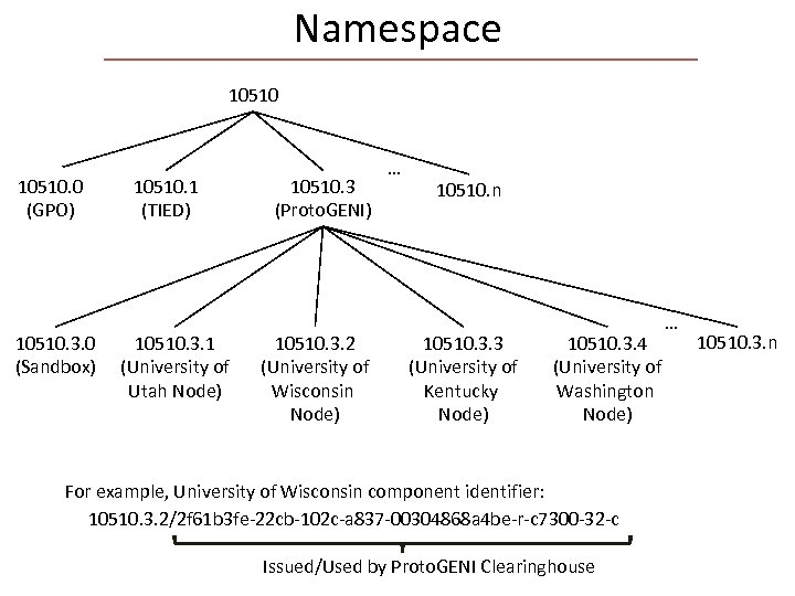 Namespace 10510. 0 (GPO) 10510. 3. 0 (Sandbox) 10510. 1 (TIED) 10510. 3. 1