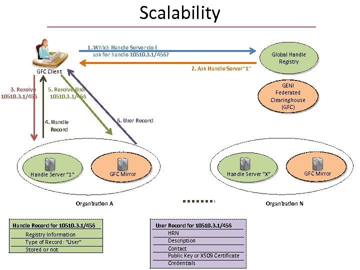 Scalability 1. Which Handle Server do I ask for handle 10510. 3. 1/456? 2.