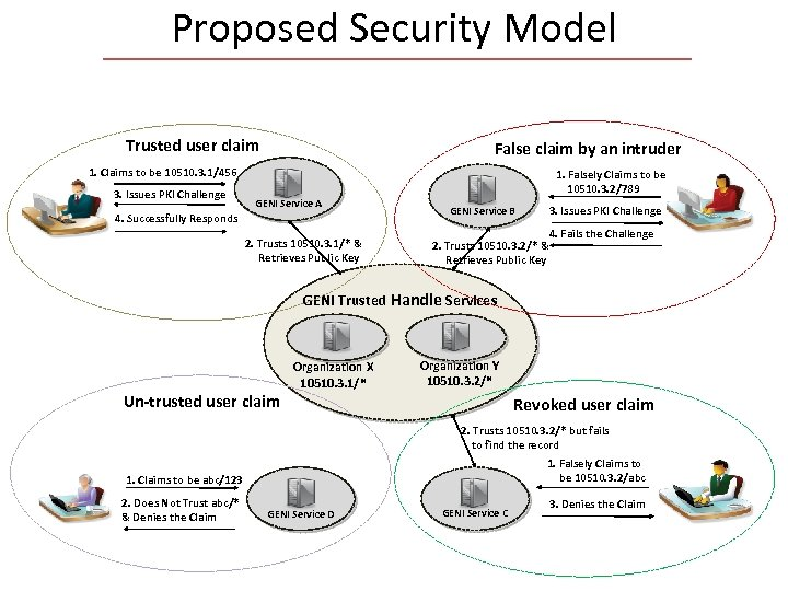 Proposed Security Model Trusted user claim False claim by an intruder 1. Claims to