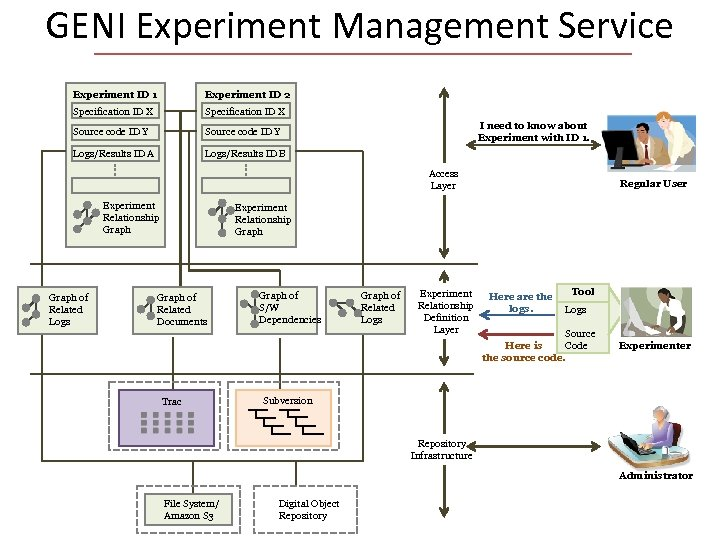 GENI Experiment Management Service Experiment ID 1 Experiment ID 2 Specification ID X Source