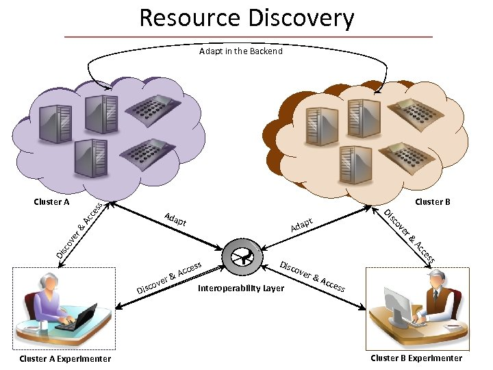 Resource Discovery Adapt in the Backend Cluster B ss Cluster A Disc Interoperability Layer