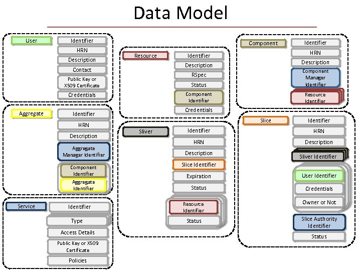 Data Model User Identifier HRN Description Component Resource HRN Identifier Description Contact Identifier Public