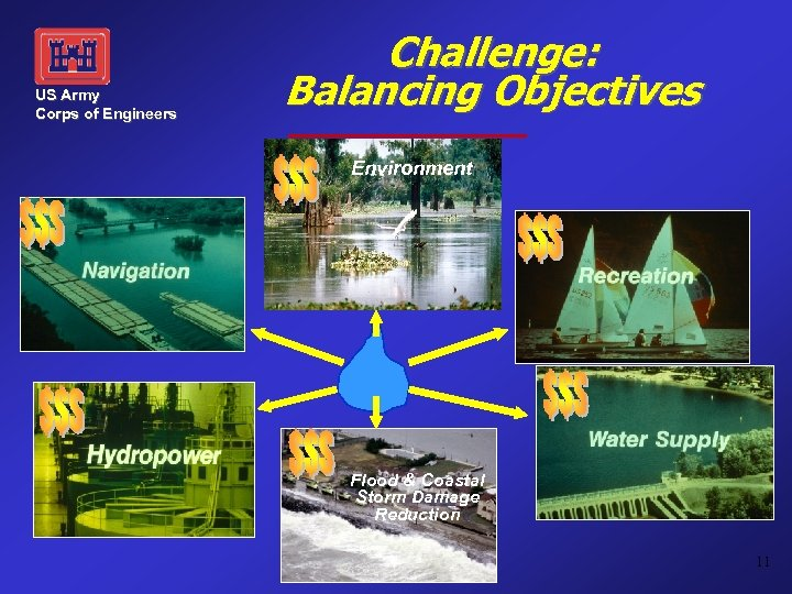 US Army Corps of Engineers Challenge: Balancing Objectives Environment Flood & Coastal Storm Damage