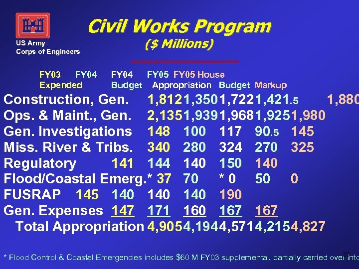 Civil Works Program US Army Corps of Engineers FY 03 FY 04 Expended ($
