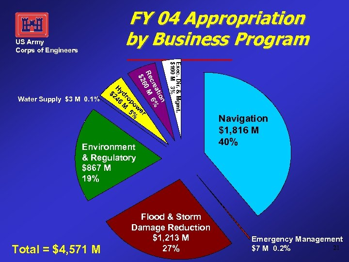 FY 04 Appropriation by Business Program US Army Corps of Engineers Exec. Dir. &