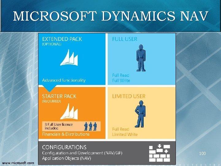 MICROSOFT DYNAMICS NAV 100 www. microsoft. com