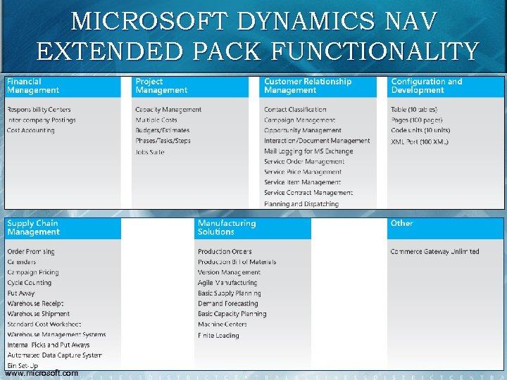 MICROSOFT DYNAMICS NAV EXTENDED PACK FUNCTIONALITY 103 www. microsoft. com