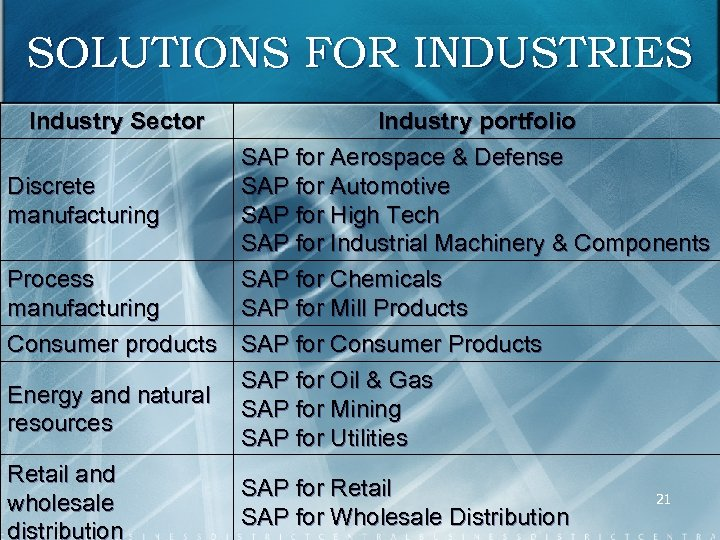 SOLUTIONS FOR INDUSTRIES Industry Sector Industry portfolio SAP for Aerospace & Defense Discrete SAP