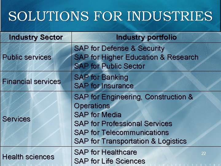 SOLUTIONS FOR INDUSTRIES Industry Sector Public services Financial services Services Health sciences Industry portfolio