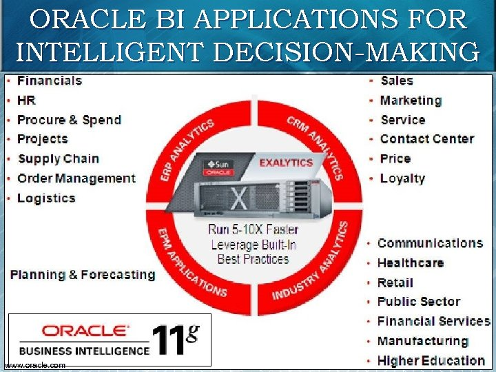 ORACLE BI APPLICATIONS FOR INTELLIGENT DECISION-MAKING 24 www. oracle. com