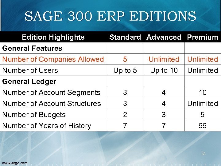 SAGE 300 ERP EDITIONS Edition Highlights Standard Advanced Premium General Features Number of Companies
