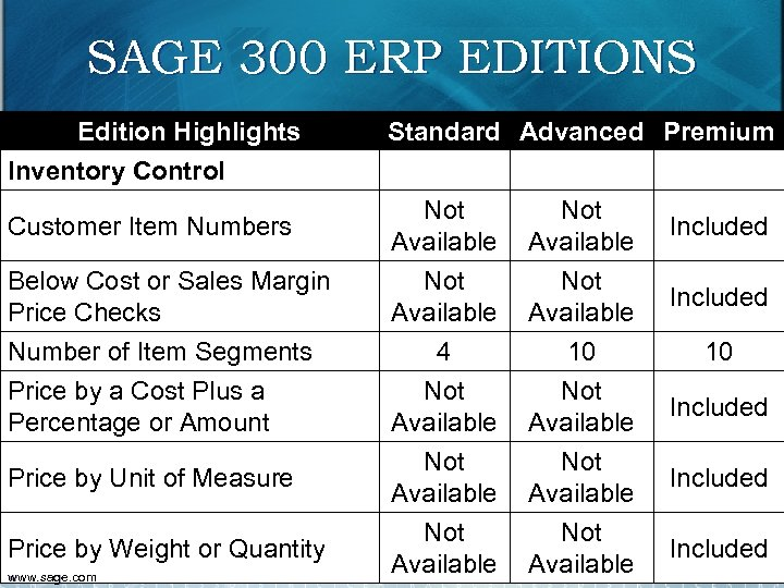 SAGE 300 ERP EDITIONS Edition Highlights Standard Advanced Premium Inventory Control Customer Item Numbers
