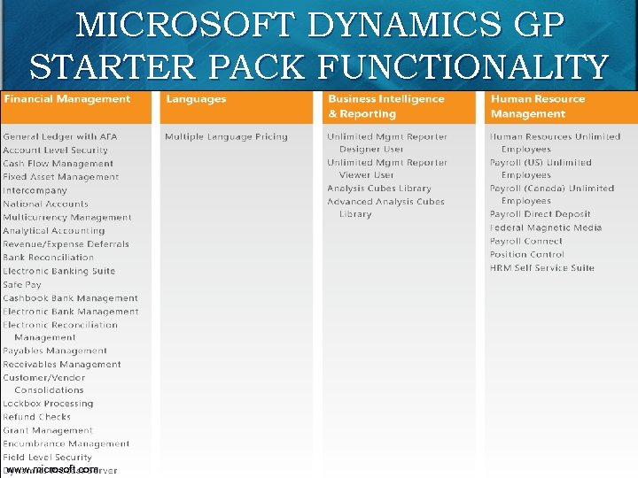 MICROSOFT DYNAMICS GP STARTER PACK FUNCTIONALITY 95 www. microsoft. com