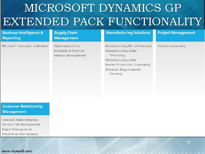 MICROSOFT DYNAMICS GP EXTENDED PACK FUNCTIONALITY 97 www. microsoft. com
