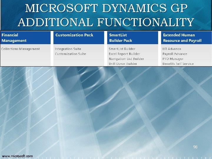 MICROSOFT DYNAMICS GP ADDITIONAL FUNCTIONALITY 98 www. microsoft. com