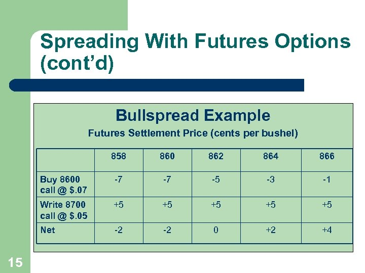Spreading With Futures Options (cont'd) Bullspread Example Futures Settlement Price (cents per bushel) 858