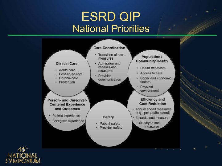 ESRD QIP National Priorities