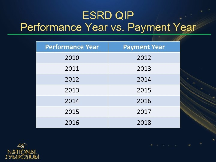 ESRD QIP Performance Year vs. Payment Year Performance Year 2010 2011 2012 Payment Year