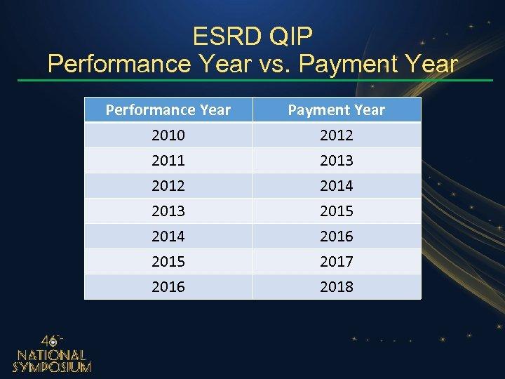 ESRD QIP Performance Year vs. Payment Year Performance Year 2010 2011 2012 Payment Year