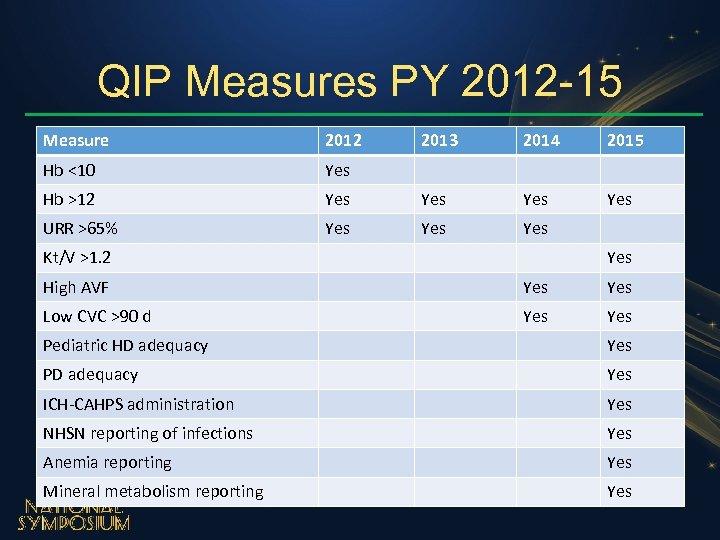 QIP Measures PY 2012 -15 Measure 2012 2013 2014 2015 Hb <10 Yes Hb