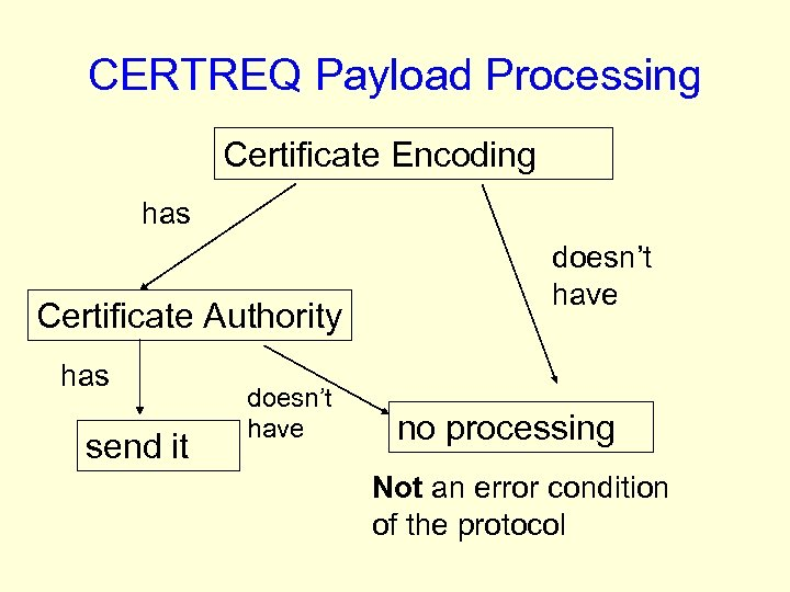 CERTREQ Payload Processing Certificate Encoding has Certificate Authority has send it doesn't have no