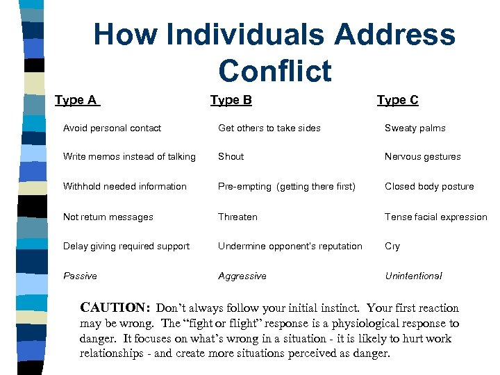 How Individuals Address Conflict Type A Type B Type C Avoid personal contact Get