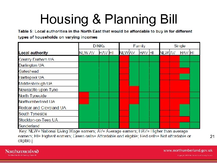 Housing & Planning Bill 21 www. northumberland. gov. uk Copyright 2009 Northumberland County Council
